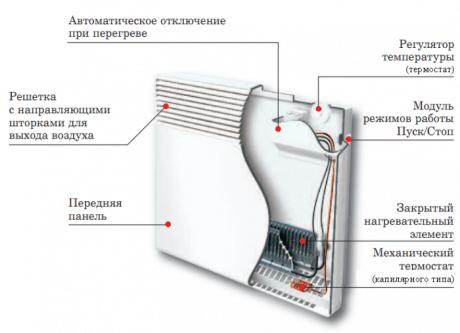 Fußbodenheizung. Elektrische Heizsysteme: Ein Kessel ist nicht die ...