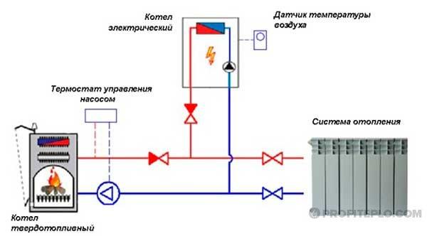Installation von elektrischen Heizkesseln. Installation eines ...